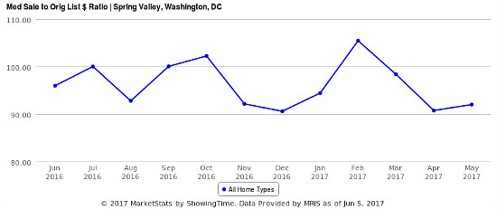 Home Price Watch: A 14% Price Jump in Spring Valley: Figure 2