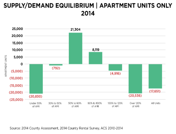 New Study Outlines the Needs of Montgomery County Rental Market: Figure 3