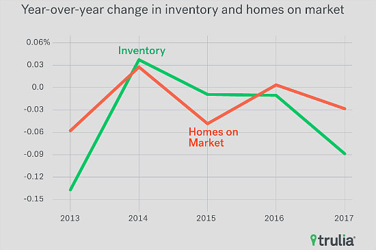 Low Inventory Is Leading to Hurried Home Purchases: Figure 1