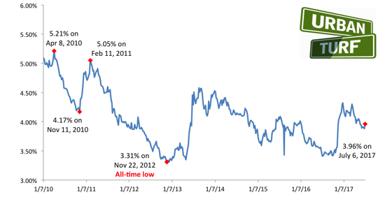 Mortgage Rates Post Biggest Jump Since March: Figure 1