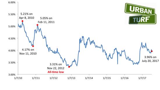 Mortgage Rates Dip Back Below 4%: Figure 1