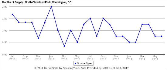 How North Cleveland Park Remains One of DC's Most Competitive Housing Markets: Figure 2