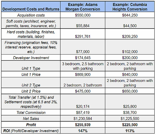 The True Cost and Profits of Condo Conversions in DC: Figure 2