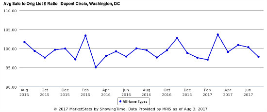 Home Price Watch: Sales Drop as Listing Prices Rise in Dupont Circle: Figure 2