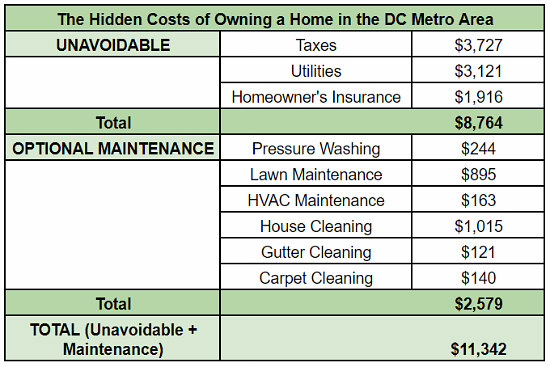 $11,342 a Year: The Hidden Costs of Owning a Home in the DC Area: Figure 2