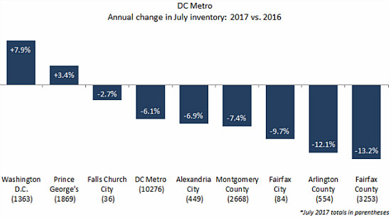 Buyer's Market? DC's Supply of Homes For Sale Rises For Second Month in a Row: Figure 2