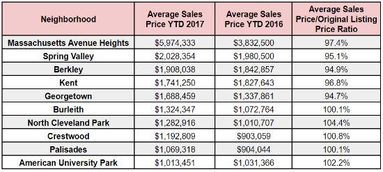 DC's Million-Dollar Neighborhoods: Figure 2
