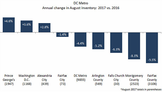 As DC Area Home Prices Rise and Inventory Falls, DC Proper Heads in Opposite Direction: Figure 2
