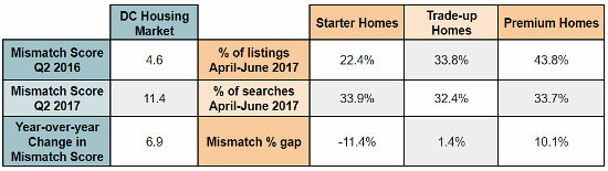 Does the DC Area Have a Mismatched Housing Market?: Figure 2