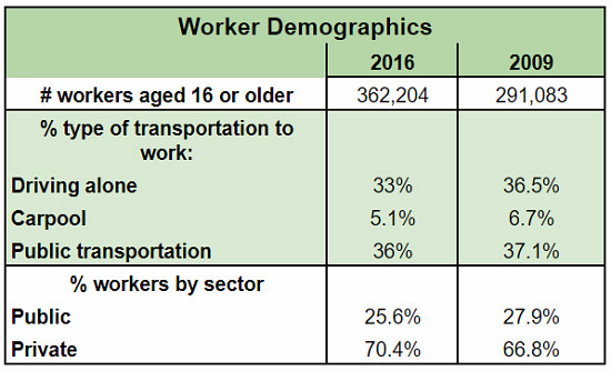 The Difference That Seven Years Makes in the Demographics of DC: Figure 2