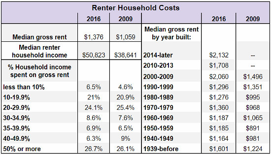 The Difference That Seven Years Makes in DC's Housing Market: Figure 4
