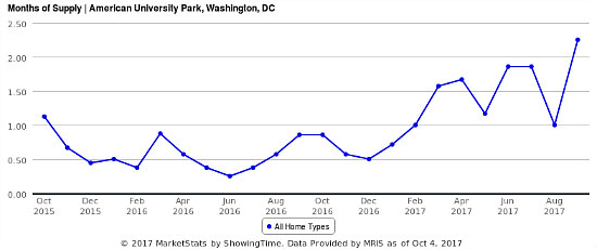 Home Price Watch -- A Leveling Off in One of DC's Most Popular Housing Markets: Figure 2