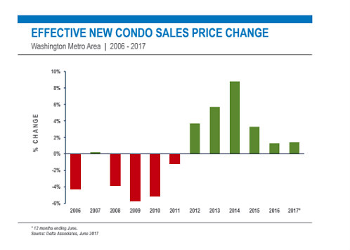 New Condo Prices in DC Level Off as Supply Increases: Figure 2