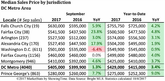 Does a Soft September Mean That DC's Housing Market is Starting to Slow Down?: Figure 2