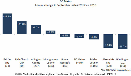 Does a Soft September Mean That DC's Housing Market is Starting to Slow Down?: Figure 3