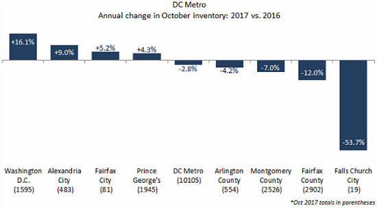 DC Home Prices Tick Back Up in October, And So Does Inventory: Figure 2