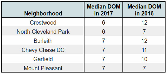 The Six DC Neighborhoods Where Homes Sold Fastest in 2017: Figure 2