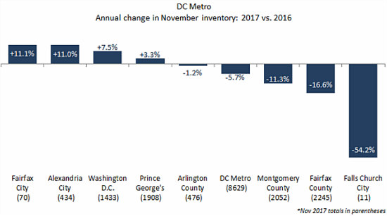 DC-Area Home Prices Hit Record in November as DC Proper Prices Remain Flat: Figure 2