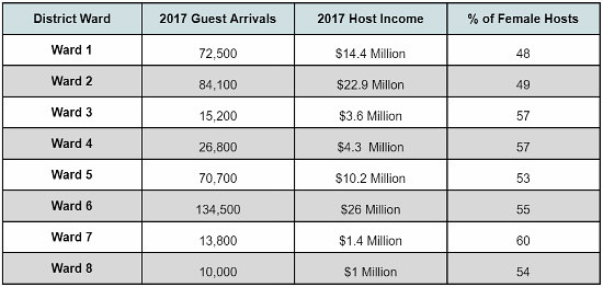 428,000 Visitors and 6,400 Hosts: Airbnb's 2017 By the Numbers: Figure 2