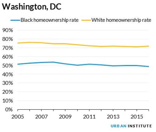 DC Area Homeownership Gap Less Disparate than Elsewhere: Figure 2