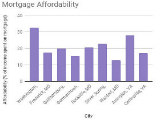 DC Homeowners Spend 32 Percent of Income on Mortgages