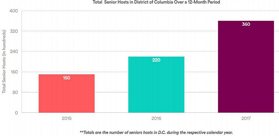 $10,600 a Year: Airbnb a Boon to DC Seniors: Figure 2