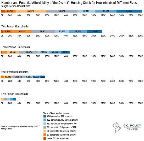 One Person, Three Bedrooms: DC's Mismatched Housing Market: Figure 1