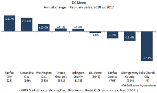 DC Housing Market Rebounds from Dip Last February: Figure 1