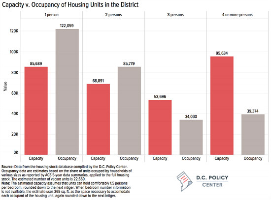 One Person, Three Bedrooms: DC's Mismatched Housing Market: Figure 2