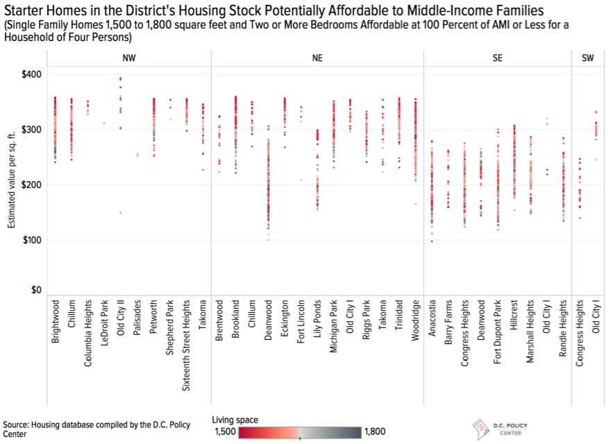 From Brightwood to Congress Heights, Putting DC Starter Homes (and Affordability) into Context: Figure 2