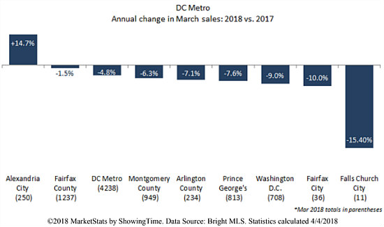 The Inventory Effect? DC Home Sales Drop 9 Percent in March: Figure 2