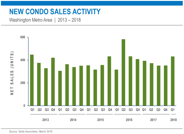 A Resurgence of New Condo Sales in Parts of the DC Area: Figure 2