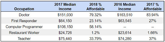From Teachers to Doctors: How Affordable is Housing for the DC-Area Workforce?: Figure 1