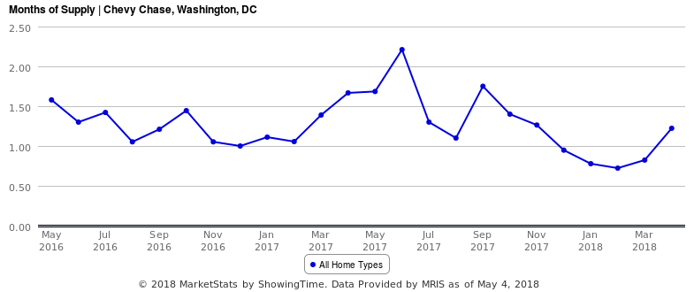 Home Price Watch: Competition Reigns in Chevy Chase DC: Figure 2
