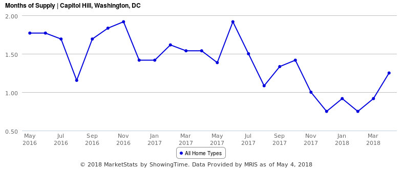 Home Sales Are Down on Capitol Hill: Buyer Fatigue or Short Supply?: Figure 2