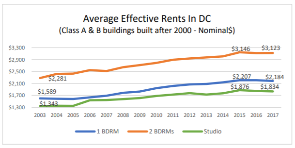 Young, But Not Wealthy: A Look at Who is Renting DC's New Apartments: Figure 3