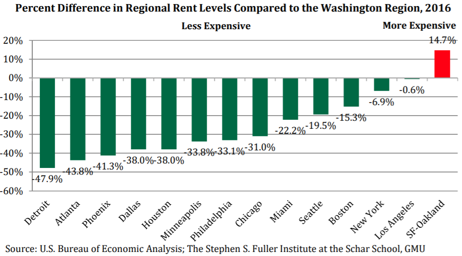 19 Percent More Expensive: The DC Region's Priciness Put Into Perspective: Figure 1