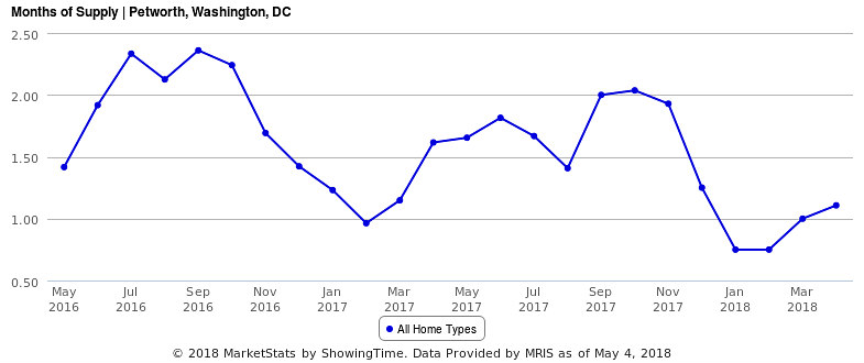 Barely Over a Month of Supply and Rising Prices Characterize  the Petworth Housing Market: Figure 2
