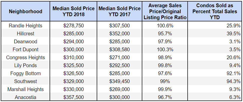 $360,000 or Less: DC's Ten Cheapest Housing Markets: Figure 2