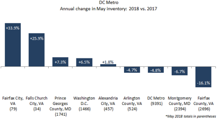 DC-Area Home Prices Hit Highest Level in a Decade As Supply Rises in DC: Figure 2