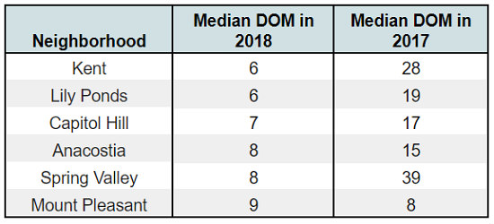 The Six DC Neighborhoods Where Homes Are Selling Fastest in 2018: Figure 1