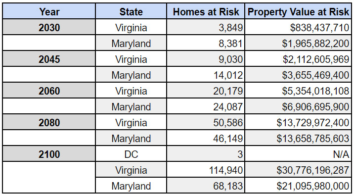 The Effect That Chronic Flooding May Have on the DC Area by 2100: Figure 1