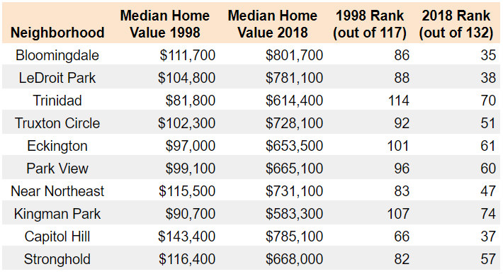 From Bloomingdale to Trinidad, The Difference 20 Years Makes in DC Neighborhood Home Prices: Figure 2