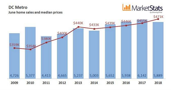 North of $600,000: DC Home Prices Hit Record High: Figure 2