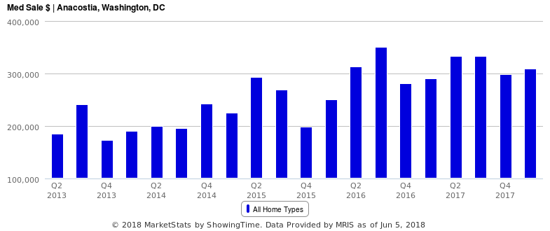 Home Prices Jump 19% in Anacostia As Sales Drop: Figure 2