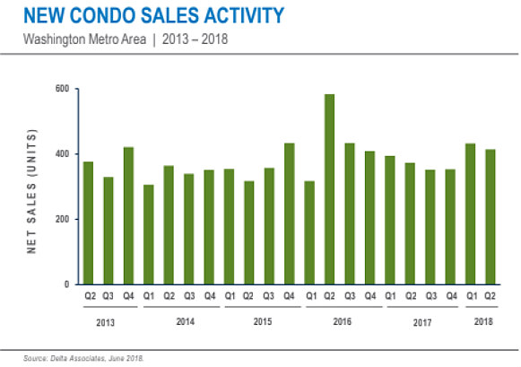 The DC Area Condo Market Holds Steady: Figure 2