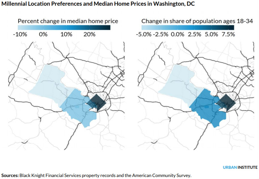 How a Desire to Live in DC is Hindering Millennial Homeownership: Figure 2
