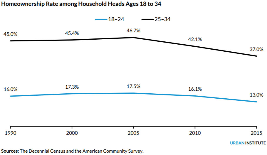 How a Desire to Live in DC is Hindering Millennial Homeownership: Figure 1