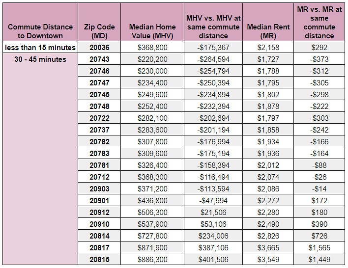 Does Living 15 Minutes From DC's Downtown Really Save You Money on Housing Costs?: Figure 2