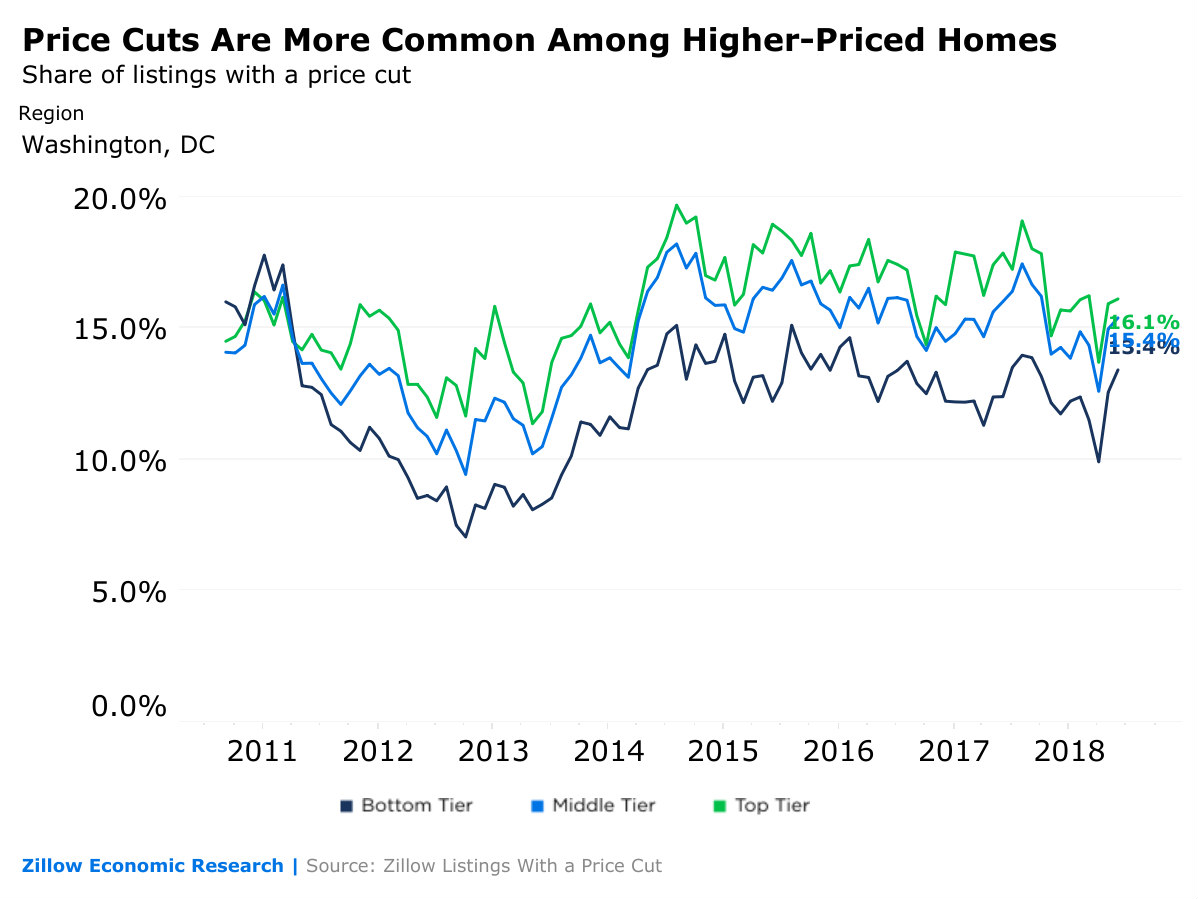 The DC Neighborhoods Where Home Prices Have Dropped the Most in 2018: Figure 2